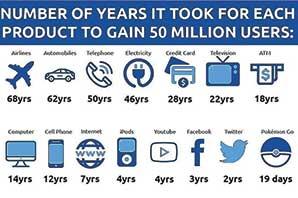 50 میلیون کاربر در چند سال؟
